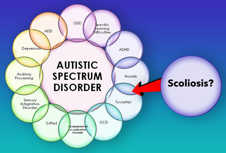 Autism and Scoliosis, is there a connection?
