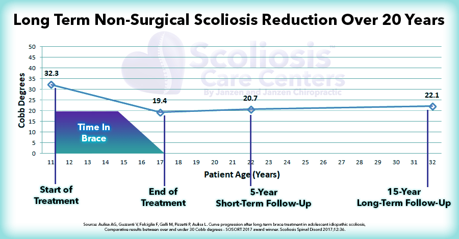 Long term non-surgical scoliosis reduction over 20 years graph. Bracing proved effective long term