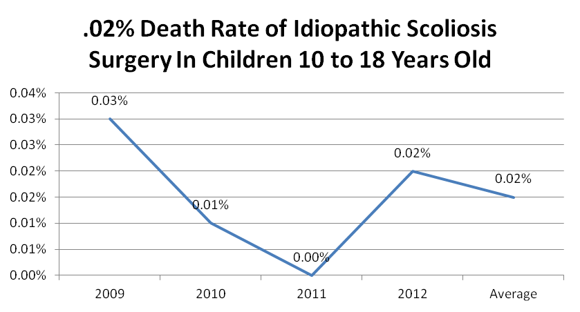 Chart showing death rate for idiopathic scoliosis surgery for children 10-18 years old