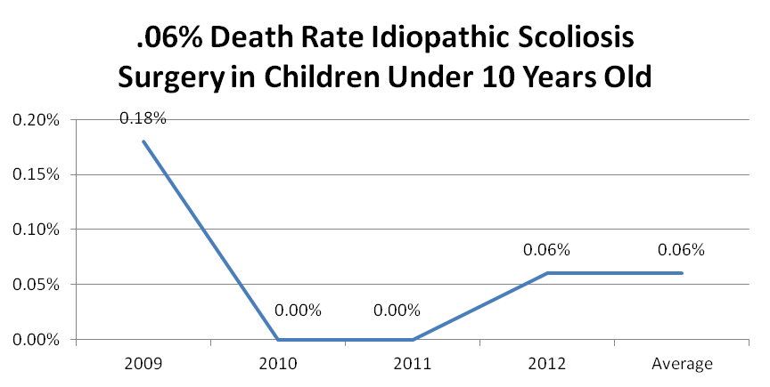 Chart showing death rate for idiopathic scoliosis surgery for children under 10 years old
