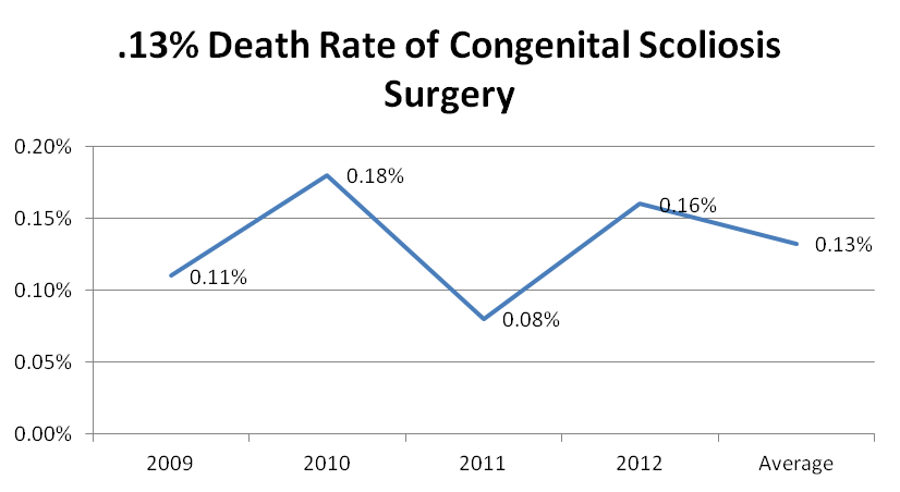 Chart showing death rate for congenital scoliosis surgery