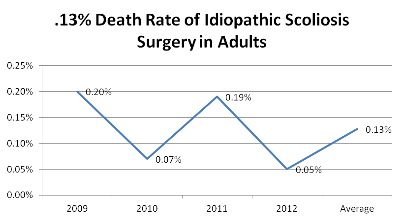 Chart showing death rate for idiopathic scoliosis surgery for adults