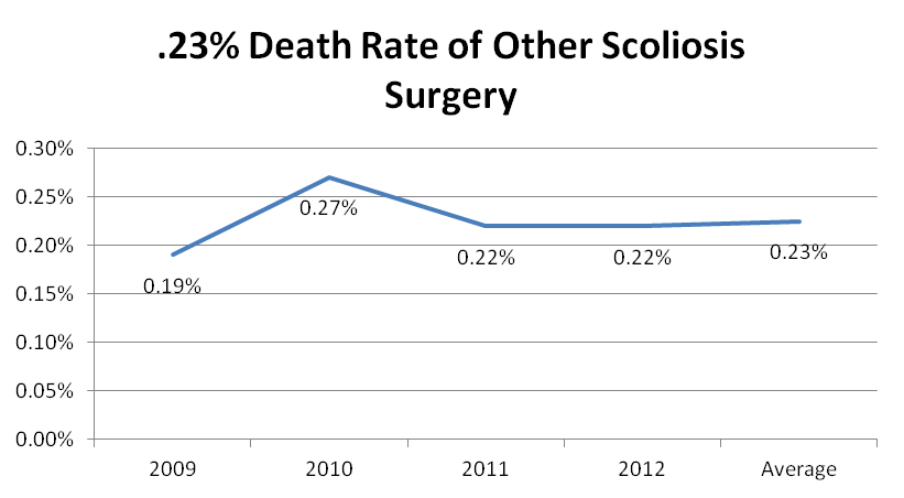 Chart showing death rate for other types of scoliosis surgery