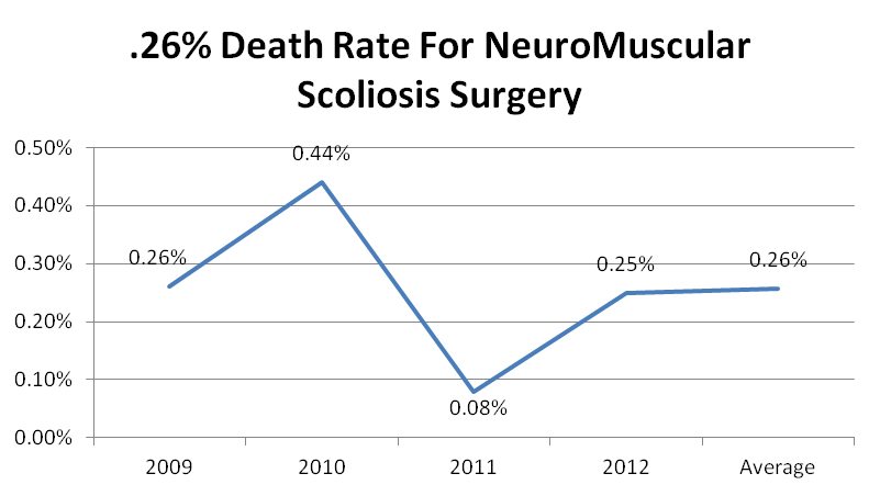 Chart showing death rate for neuro-muscular scoliosis surgery