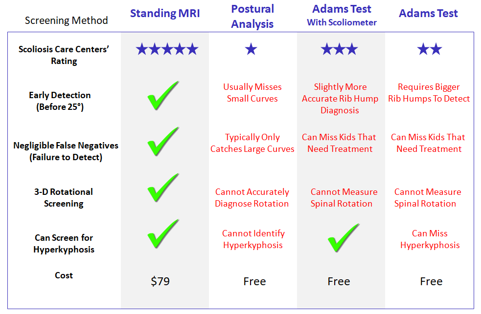 Scoliosis Screening Methods Matrix