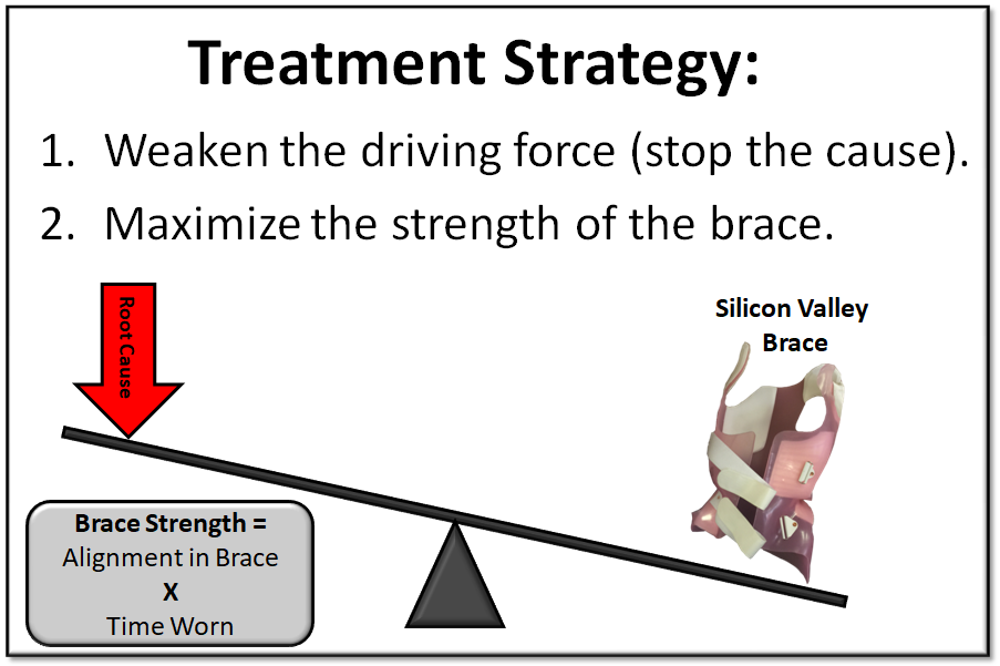 Scoliosis Treatment Strategy