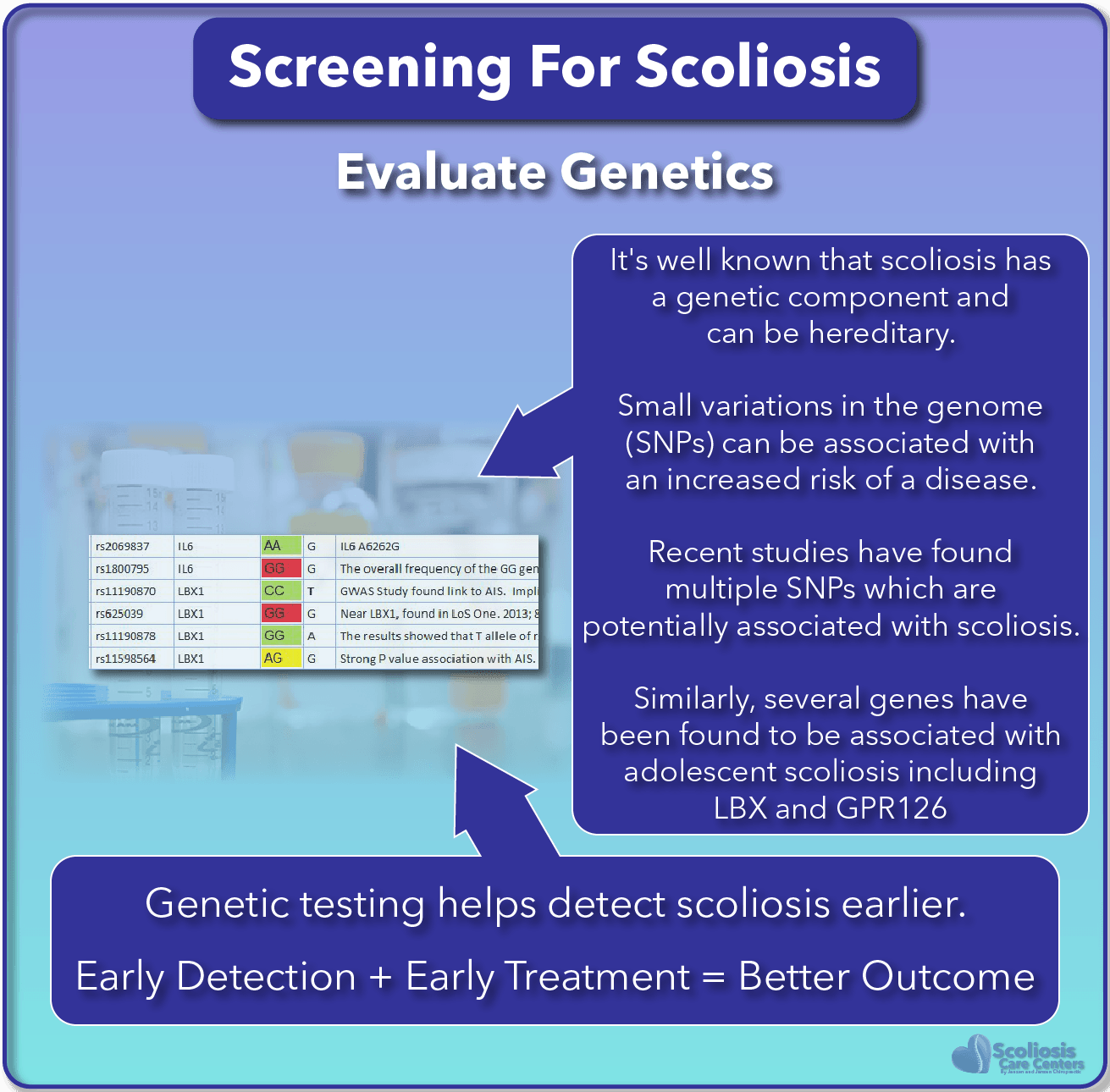 SureScreen can also look at genetic risk factors for scoliosis