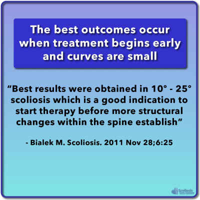 Best scoliosis treatment outcomes occur when treatment begins early