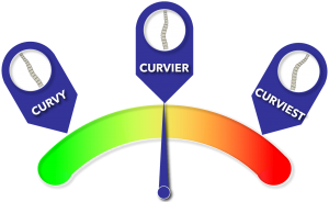 Gauge showing moderate curve initial treatment