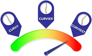 Gauge showing large or severe curve initial treatment