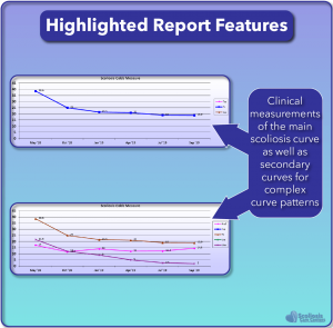 Highlighted Scoliosis Report Features: Detailed clinical measurements and progress tracking