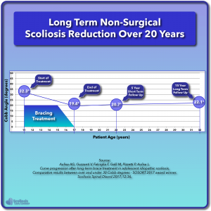 Long term non-surgical scoliosis reduction over 20 years graph