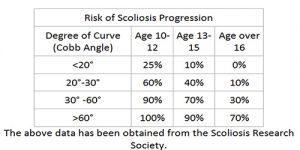 Risk of Scoliosis Curve Progression Chart