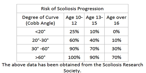 Risk of Scoliosis Curve Progression Chart