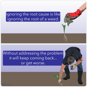 Illustration showing man pulling a weed and addressing the root cause compared to ignoring it