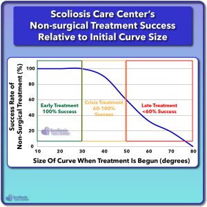 Graph of Scoliosis Care Center's Non-surgical Treatment Success Rate Relative to Initial Curve Size