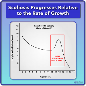 Scoliosis progresses relative to the rate of growth chart