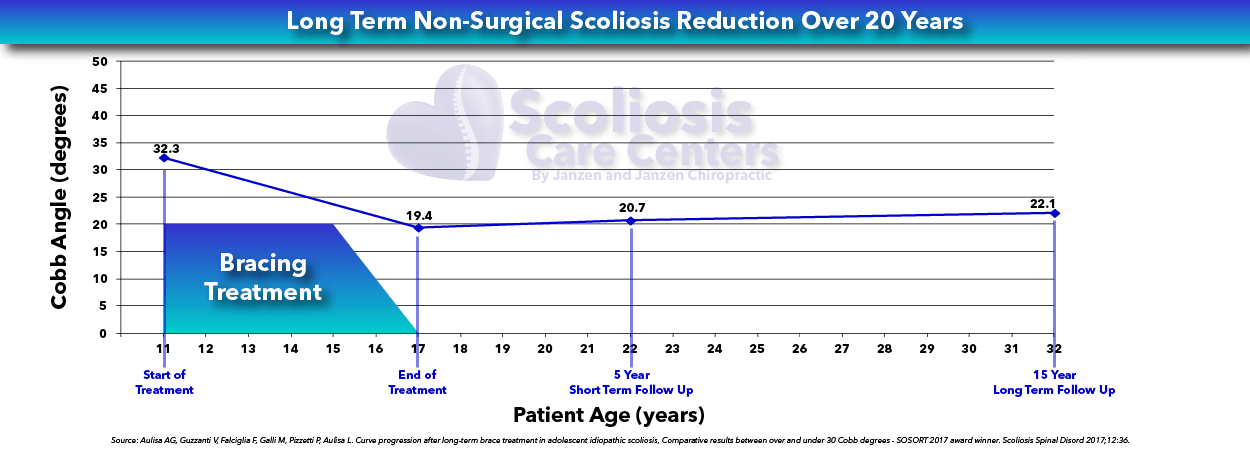 Long Term Non-Surgical Scoliosis Reduction Over 20 Years