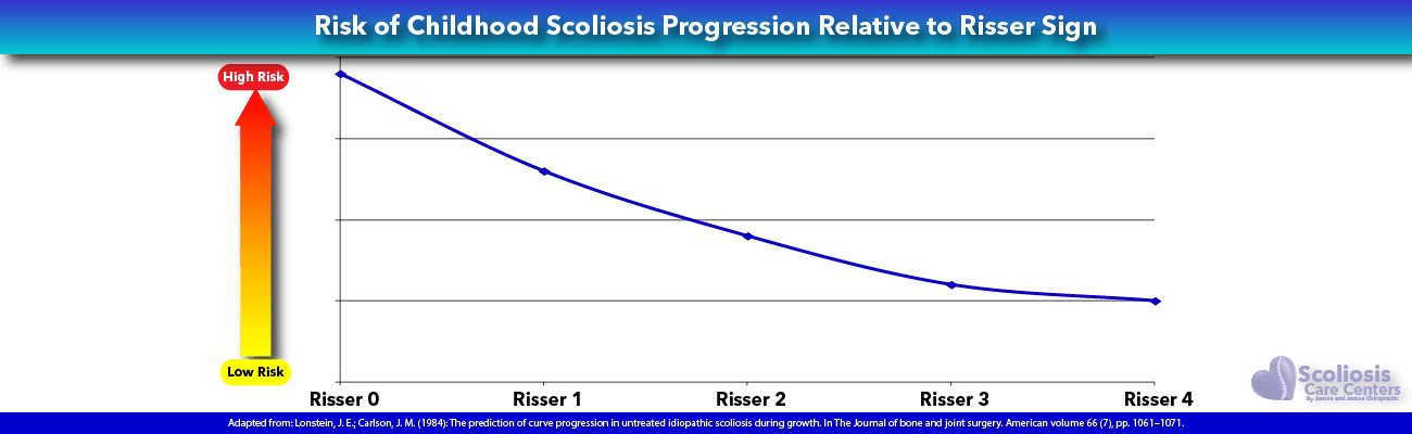 Risk of Childhood Scoliosis Progression Relative to Risser Sign