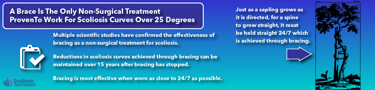 Bracing is the only proven non-surgical treatment for scoliosis
