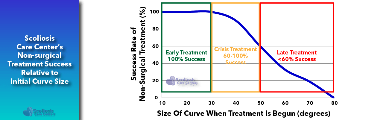Success Rate of Non-Surgical Scoliosis Treatment at Scoliosis Care Centers