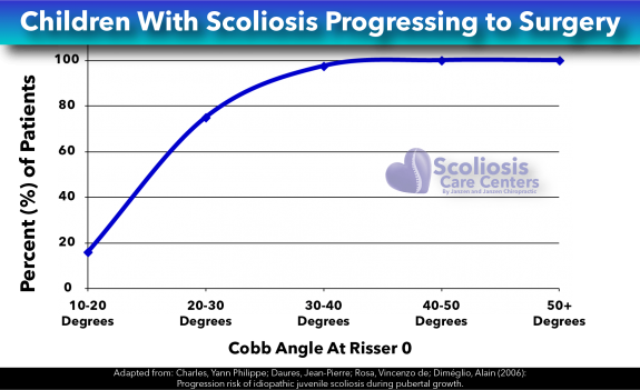 Children With Scoliosis Progressing to Surgery