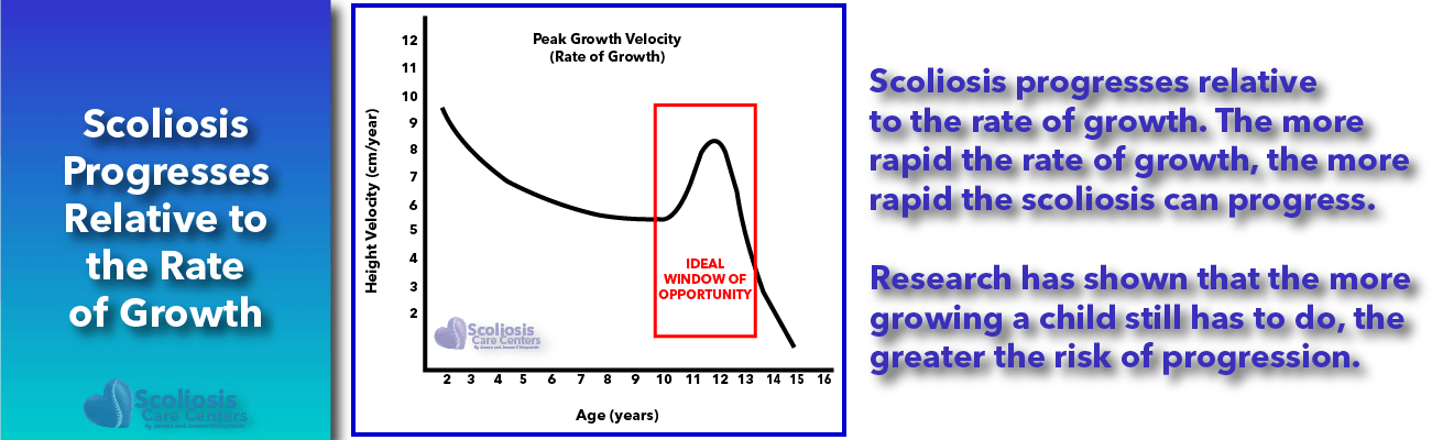 Scoliosis Progresses Relative to the Rate of Growth