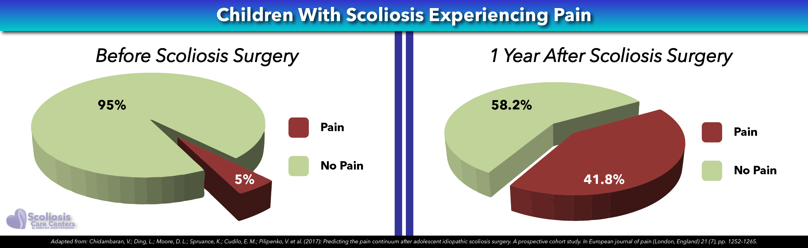 Frequency of Pain Following Scoliosis Surgery in Children